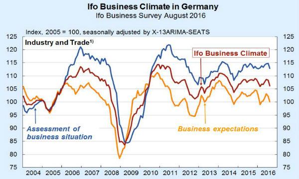 Germania, l'IFO delude: fiducia imprese in calo ad agosto