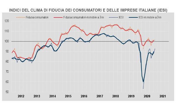 Istat: a febbraio migliora il clima di fiducia per imprese e consumatori