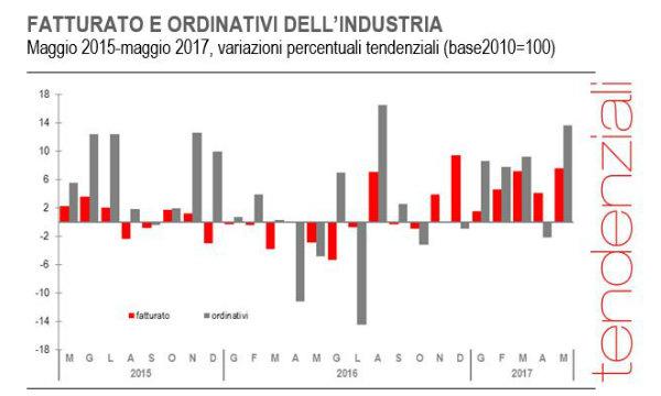 Istat, industia: in aumento fatturato e ordini
