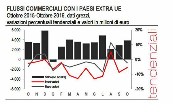 Istat: surplus commerciale non-UE in aumento ad ottobre