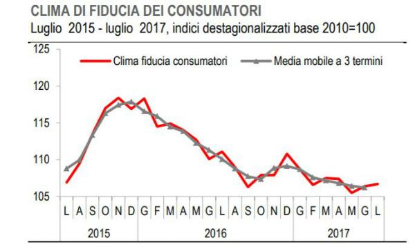 Francia, calo a sorpresa per la fiducia dei consumatori a luglio