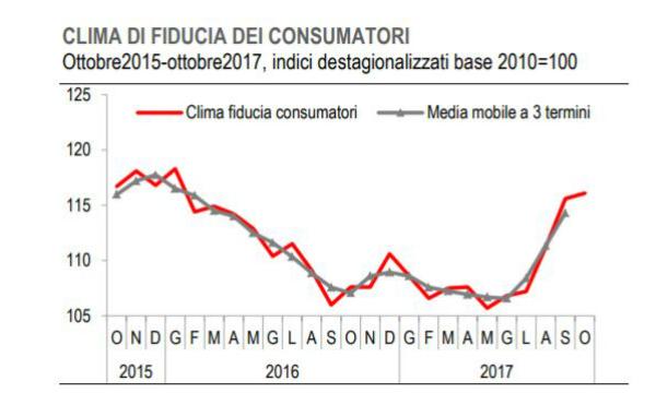 Istat,crescono a ottobre indici fiducia