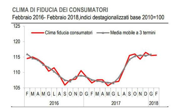 Indice fiducia consumatori e imprese, i dati Istat febbraio 2018