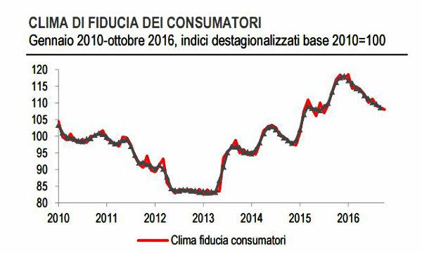 Italia: fiducia consumatori in calo a ottobre, migliora quella delle imprese