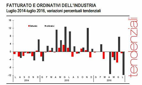 Istat: a luglio fatturato industria +2,1% su mese, -0,7% su anno