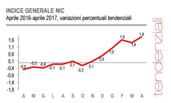 Prezzi: Istat, inflazione aprile 1,8%