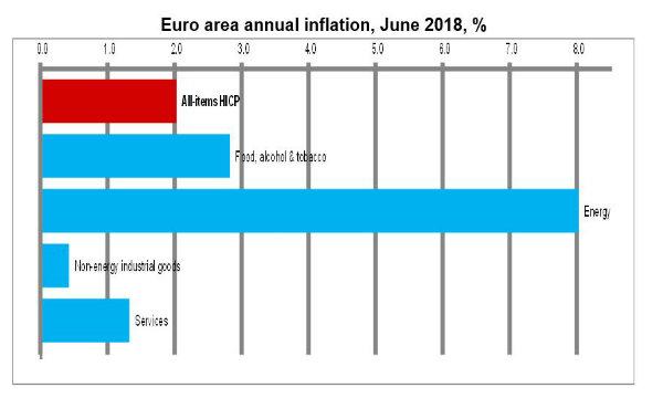 Inflazione accelera a 1,4% a giugno