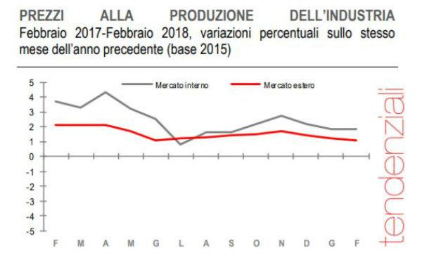 Prezzi in salita a Palermo: +1%. L'inflazione cresce più della media nazionale