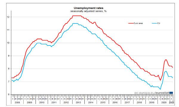 Eurozona: a marzo tasso di disoccupazione all