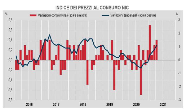 Eurozona, inflazione (stima flash): ad aprile +1,6%. In Italia +0,4% su mese e +1,1% su anno