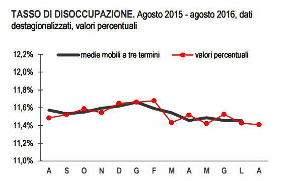 Lavoro: Istat, occupazione a 57,3% e disoccupazione a 11,4% ad agosto (RCOP)