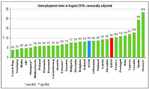 Istat, +162mila occupati agosto su anno
