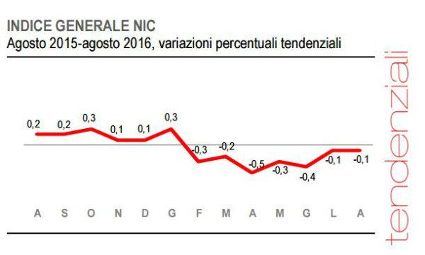 Italia: inflazione stabile a -0,1% ad agosto, deluse le attese