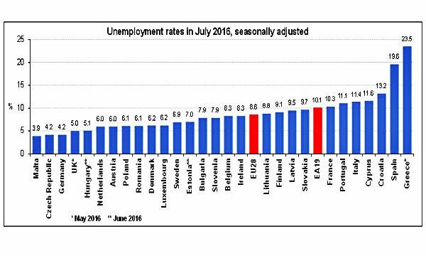 Eurozona: a luglio tasso di disoccupazione al 10,1%