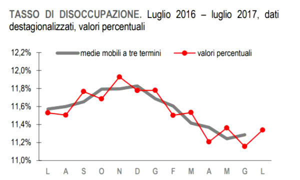L'Italia riparte, gli occupati tornano ai livelli del 2008