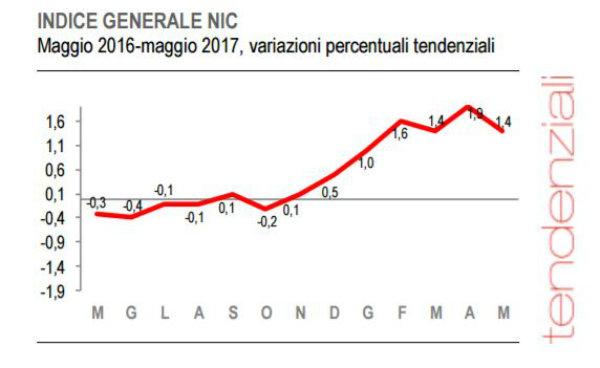 Istat,inflazione rallenta, a maggio 1,4%