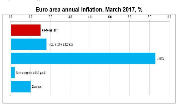 L'inflazione dell'Eurozona rallenta: sotto attese e lontana da target BCE
