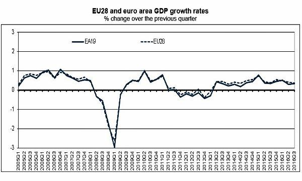 Effetto BCE sull'inflazione dell'Eurozona. Prezzi in accelerazione a ottobre