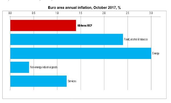 Germania, dati Laender indicano rallentamento inflazione ottobre, 2% più lontano