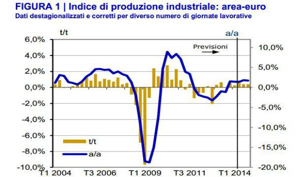 Eurozona sulla buona strada ma deve consolidare gli sforzi