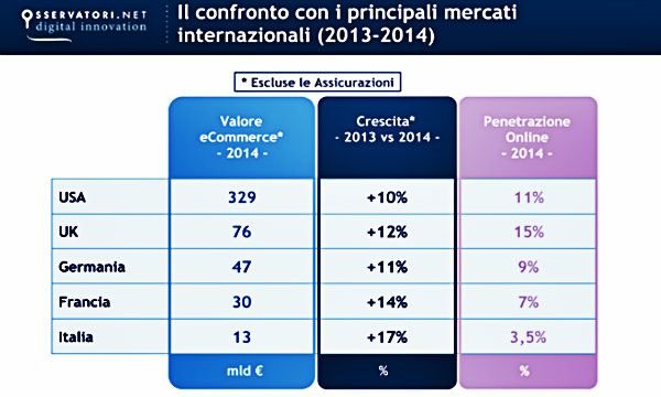 Agli italiani piace l'eCommerce via Smartphone: +100% nel 2014