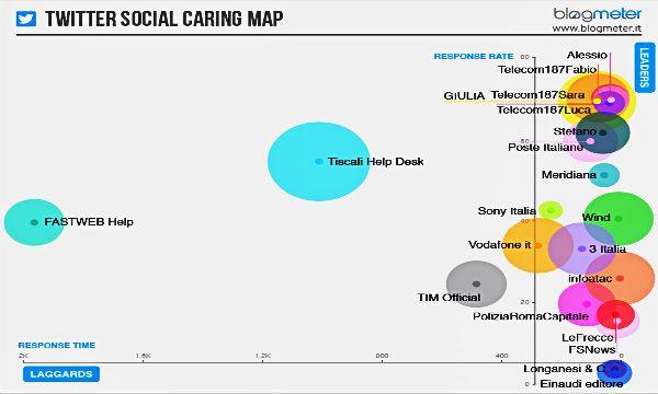 Blogmeter: ancora scarso il ricorso al Social Caring in Italia