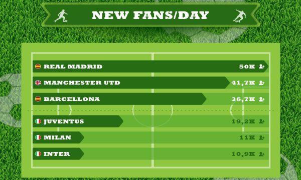 Calcio & Social: Barcellona, Manchester United e Real Madrid staccano i club italiani