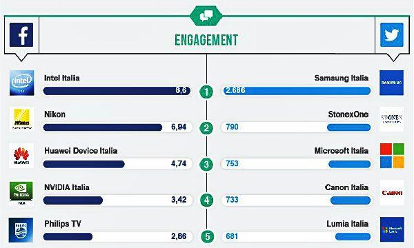 I Brand Technology piu' forti sui social media