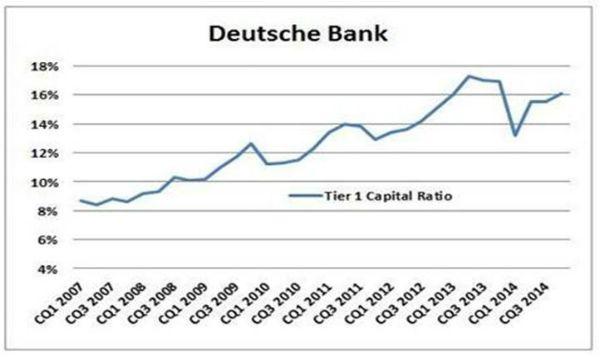 Perch� Deutsche Bank non � una bad bank
