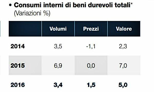 Findomestic: crescono dell'1,5% i consumi interni
