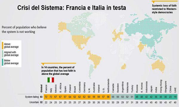 Cala in Italia e a livello globale la fiducia nel futuro�