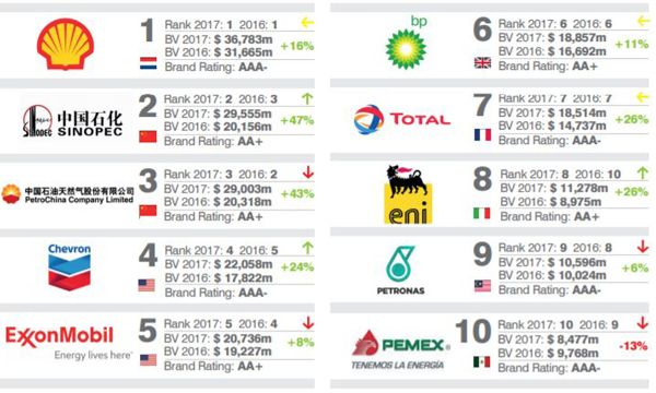Shell rafforza la prima posizione al mondo come Most Valuable Brand per il comparto Oil & Gas