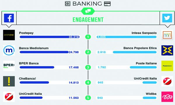 Top Brands: i migliori account corporate del mondo bancario