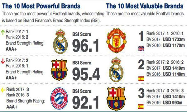 Real Madrid: ora � il brand pi� forte del calcio