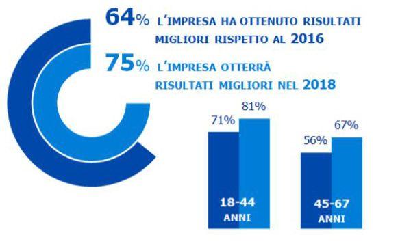 Cresce la fiducia dei lavoratori italiani nella crescita for Numero dei parlamentari italiani