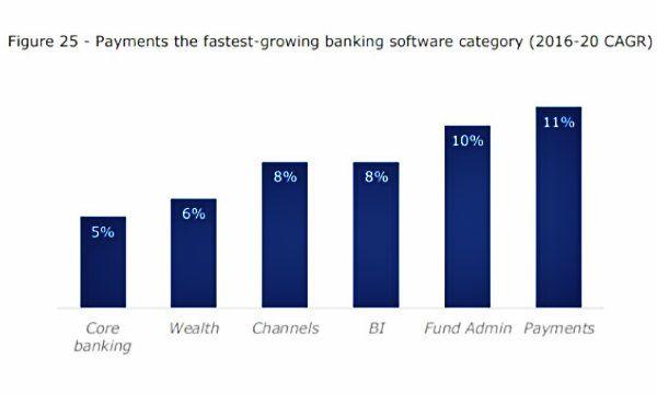 Payment e Fintech: la grande accelerazione