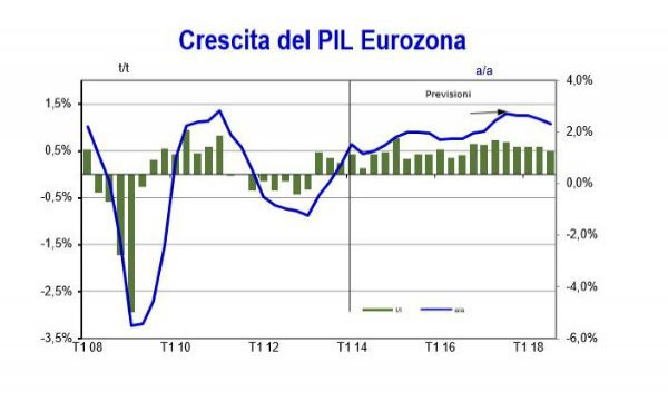 Europe Economic Outlook: prosegue la fase espansiva