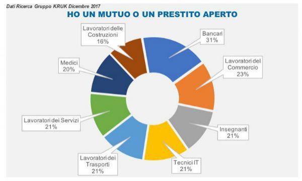 Italiani tra risparmi, spese impreviste e prestiti