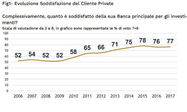 Aipb italiani molto soddisfatti dei private banker for Numero dei parlamentari italiani
