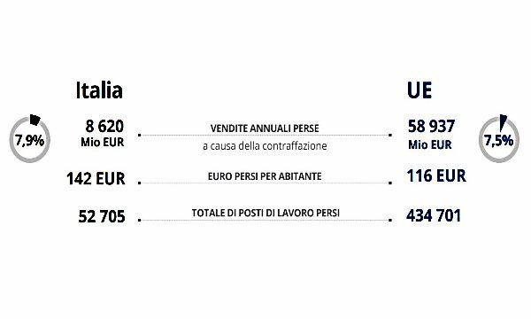 La contraffazione costa all'Italia 8,6 miliardi di euro all'anno