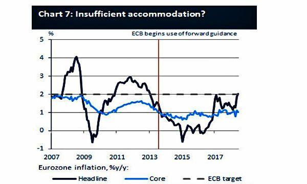 BCE: due passi avanti e un passo indietro