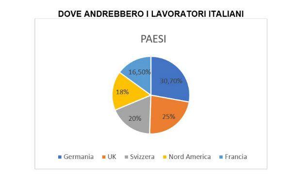 Un lavoratore italiano su due si trasferirebbe all'estero per lavoro o carriera