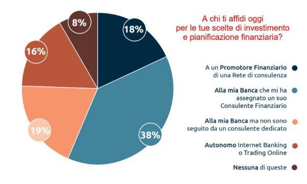 Pennacchia (IWBank PI): il nuovo ruolo del consulente finanziario