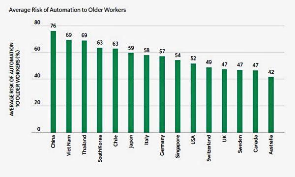Italia tra i Paesi pi� a rischio per disoccupazione Senior