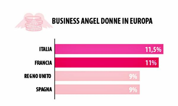 Business angels al femminile: Italia prima in Europa