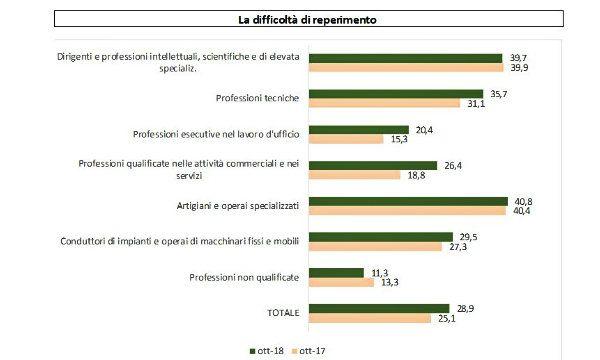 Crescono le offerte di lavoro ma aumenta lo skill shortage