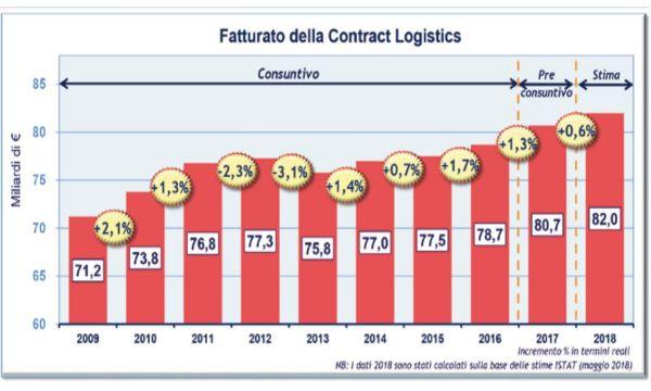 Cresce ancora la Contract Logistics grazie anche alla rivoluzione 4.0