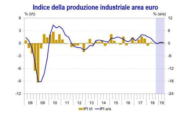 Eurozona: la crescita economica rallenta