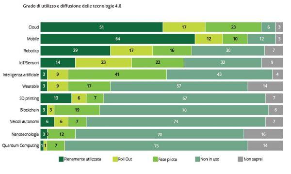 Industria 4.0: investimento fondamentale per i manager italiani