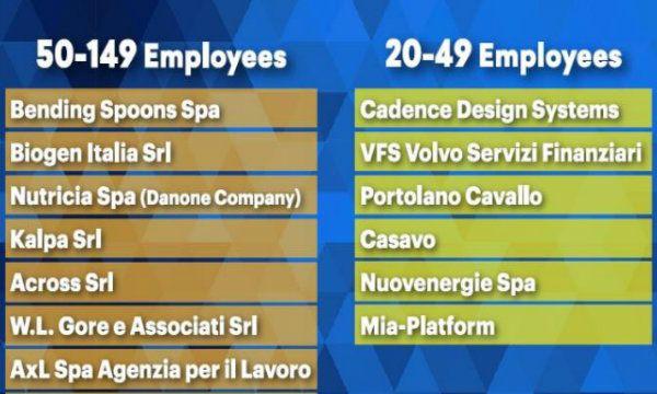 Great Place to Work: i dipendenti hanno scelto le migliori 50 aziende italiane